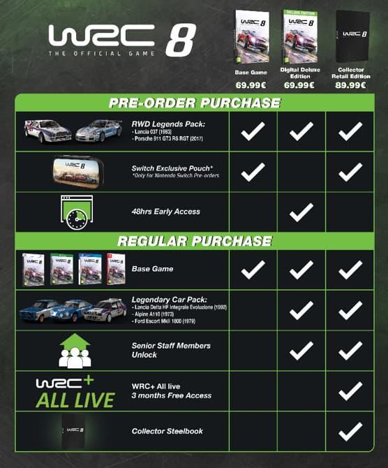 WRC 8 Editions